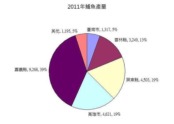 2011鱸魚產量