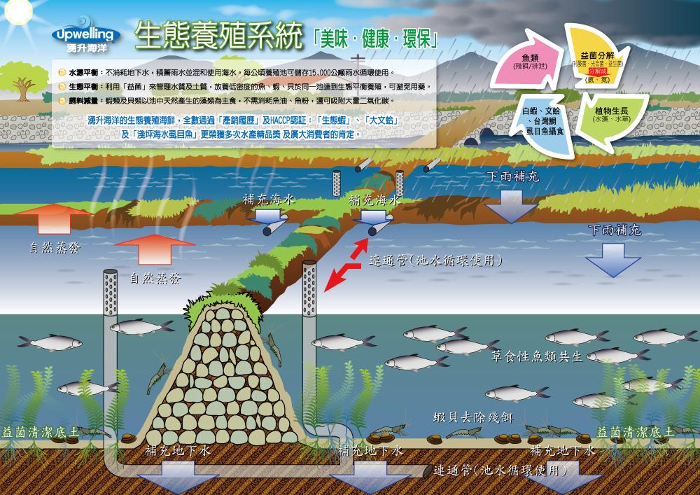 生態養殖系統DM-A
