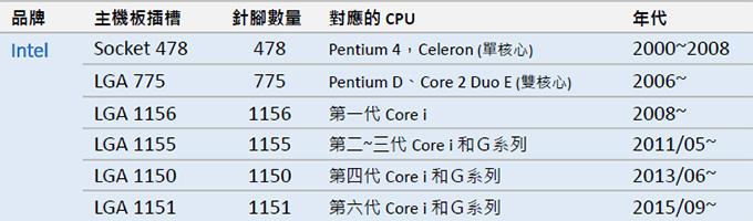 Intel-cpu-腳位