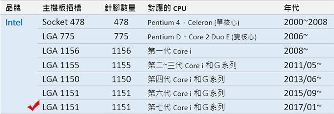 CPU腳位