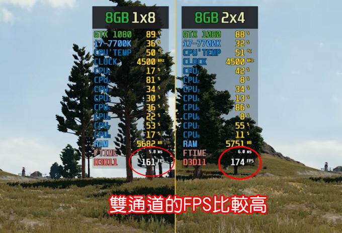 雙通道的PFS比較高.jpg