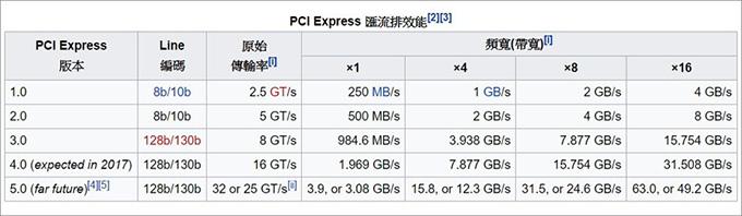 pci-E匯流排效能.jpg