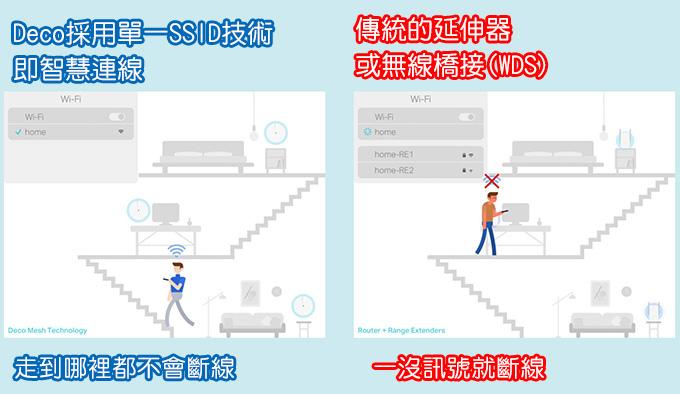 TP-Link-Deco-X60-AX3000-智慧家庭網狀-Wi-Fi-系統--22.jpg
