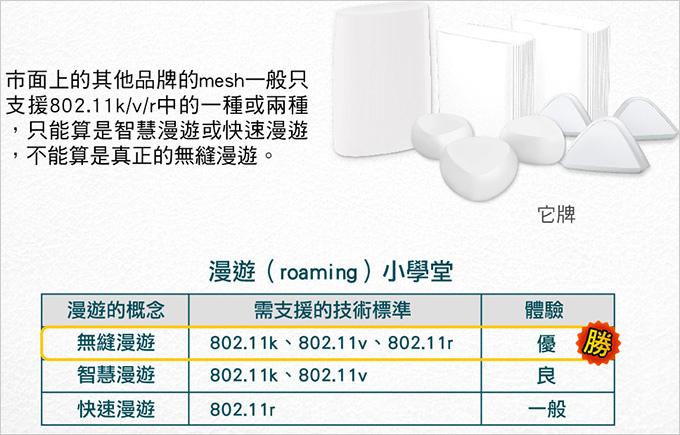 TP-Link-Deco-X60-AX3000-智慧家庭網狀-Wi-Fi-系統--27.jpg