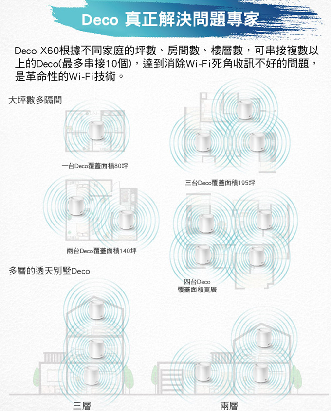 TP-Link-Deco-X60-AX3000-智慧家庭網狀-Wi-Fi-系統--31.jpg