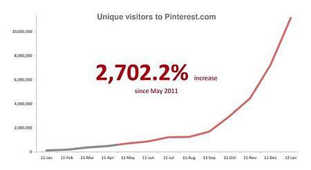 【Pinterest網站的不重複到訪人次在短時間內迅速攀升】