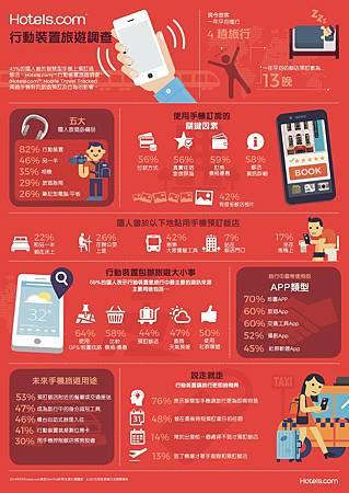 【參考圖片】旅途中最強小三!要手機不要另一半 Hotels.com™ 行動裝置旅遊調查 揭祕「滑」世代的旅遊習慣:手機擠下伴侶成為旅遊必備第一名.jpg