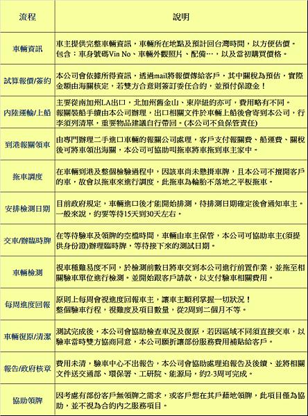 帶車回台灣的流程完成.png