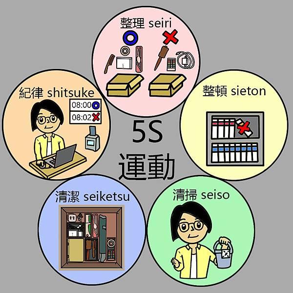 辦公室收納-5S運動.jpg