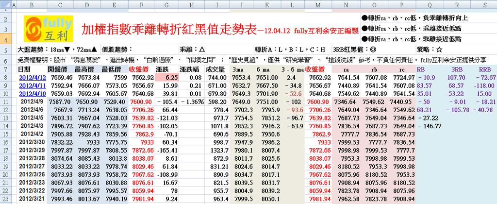 加權指數乖離轉折紅黑值走勢表—12.04.12 fully互利余安正編製