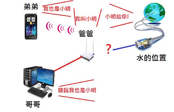 WAN子網與LAN子網衝突