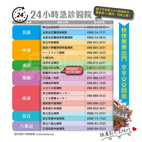 日本黃金周10連休中  24小時急診醫院
