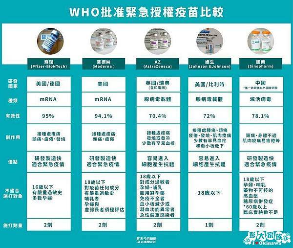 ▲WHO批准緊急授權疫苗比較(圖/NOWnews自製圖).jpg
