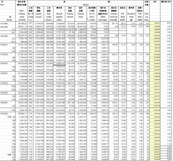 2009.4.15台股總市值與GDP