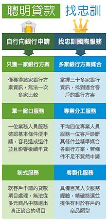 OK忠訓信用不良貸款各家銀行信用貸款比較.png