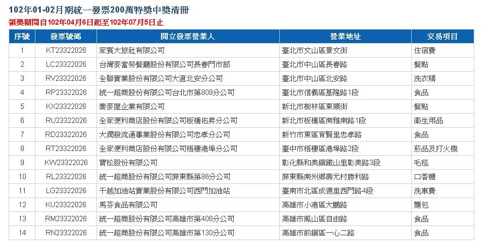 2013-01-02_統一發票200萬特獎中獎清冊