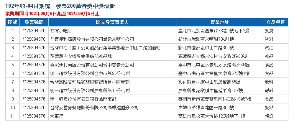 2013-03-04_統一發票200萬特獎中獎清冊