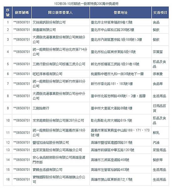 102年09-10月期統一發票特獎200萬中獎清冊