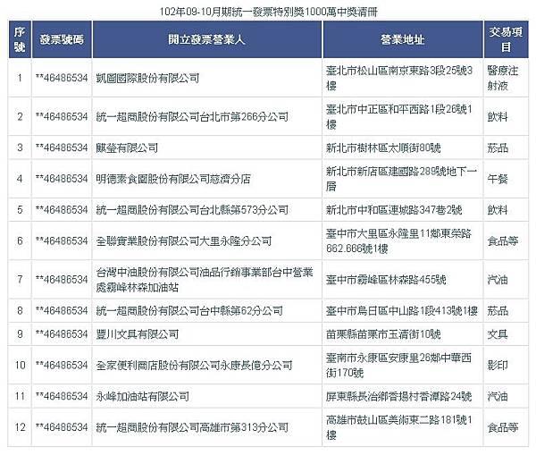 102年09-10月期統一發票特獎1000萬中獎清冊