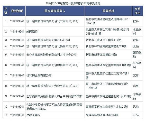 102年07-08月期統一發票特獎200萬中獎清冊