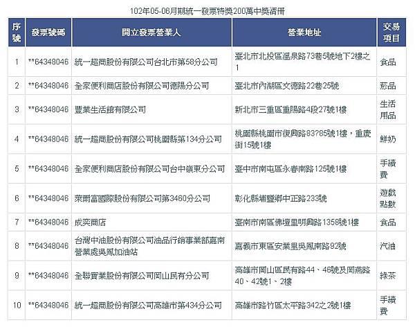 102年05-06月期統一發票特別獎200萬中獎清冊