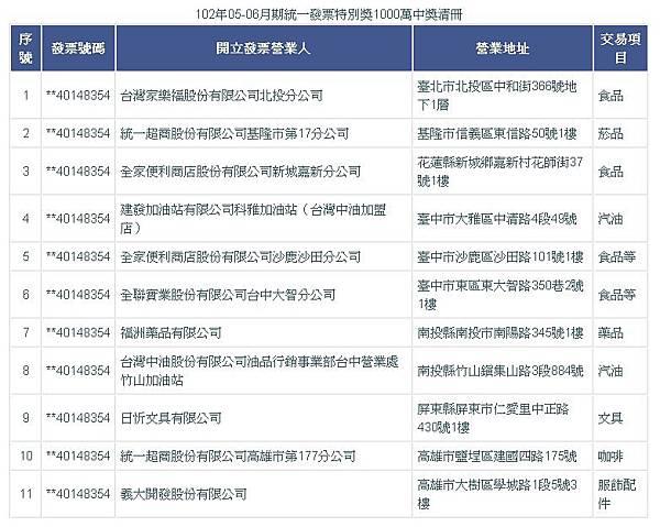 102年05-06月期統一發票特別獎1000萬中獎清冊
