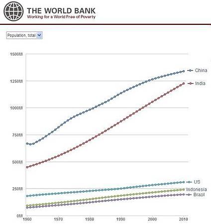 世界人口最多5國50年人口變化圖