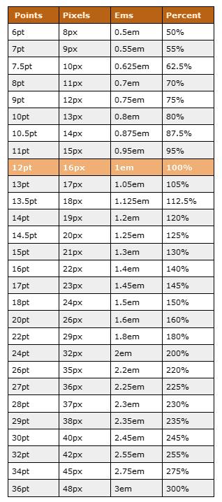 px_em_pt_percent.png