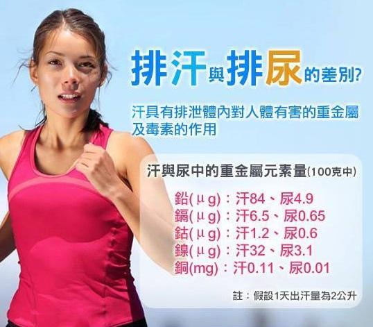 排汗能減少罹癌機率!?