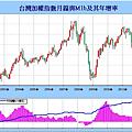 股市地圖--台灣景氣指標1.png