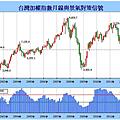 股市地圖--台灣景氣指標2.png