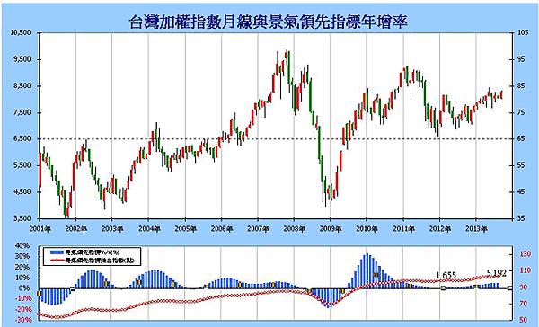 股市地圖--台灣景氣指標3.png