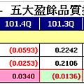 3毛利(B-A).png