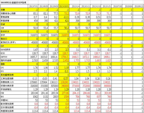 3美國經濟指數1301031.png