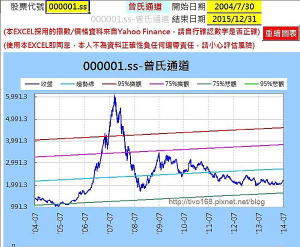 20140805china10y