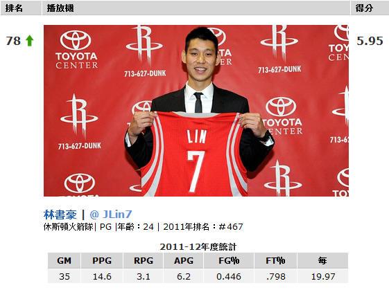 2012 NBA 林書豪排名78