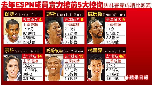 2011-2012年ESPN球員實力榜前5大控衛與林書豪成績比較表