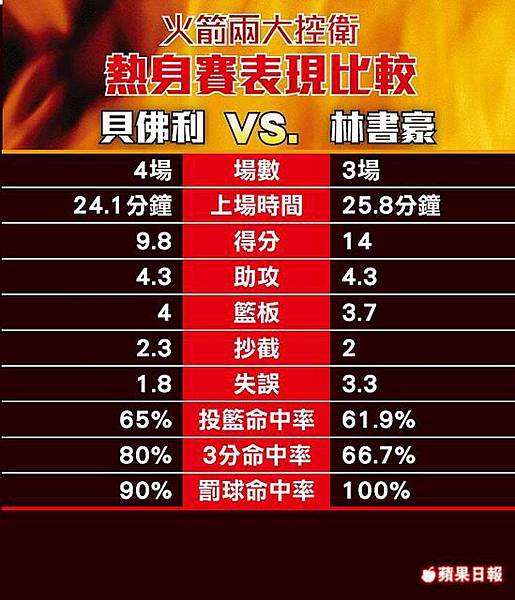 2013熱身賽 林書豪vs.貝佛利表現比較