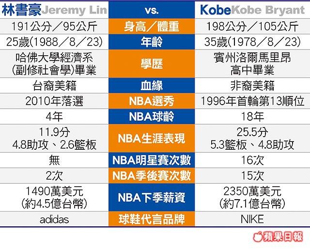 林書豪 vs KOBE