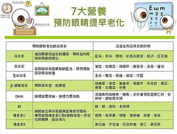 七大營養預防眼睛老化.jpg