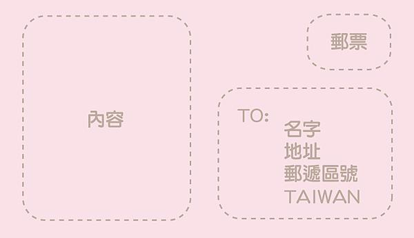 在國外寄明信片的方法