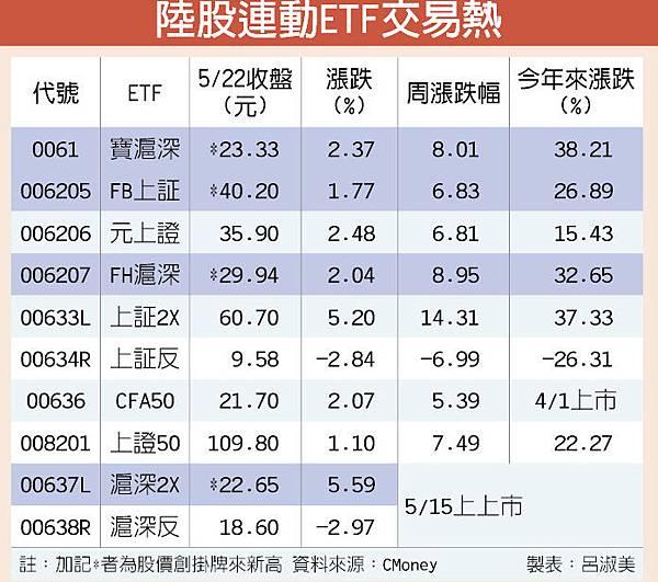 4檔陸股ETF 創新天價