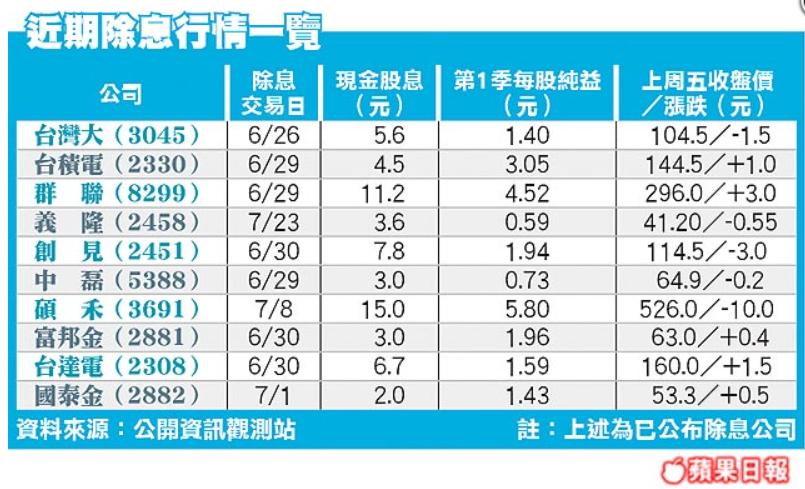 除權息影響 今年估計蒸發350點/除權息起跑 高殖利率股夯_02