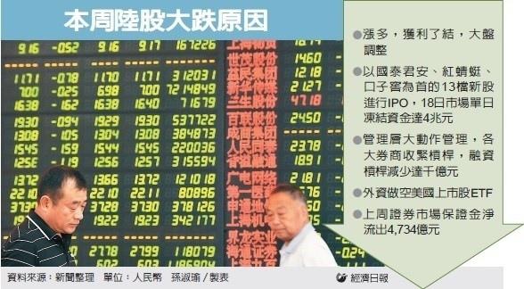 A股大跌逾6% 近千檔打入跌停/陸股ETF下周恐補跌