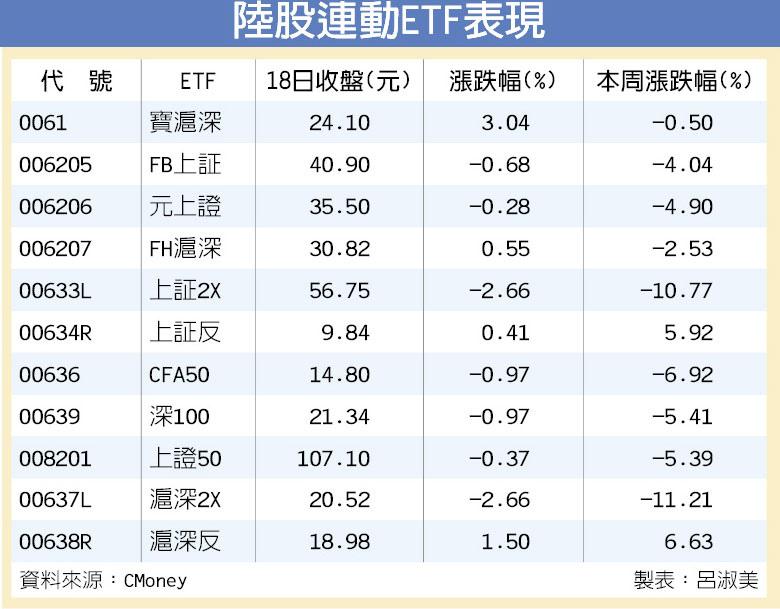 A股大跌逾6% 近千檔打入跌停/陸股ETF下周恐補跌_02