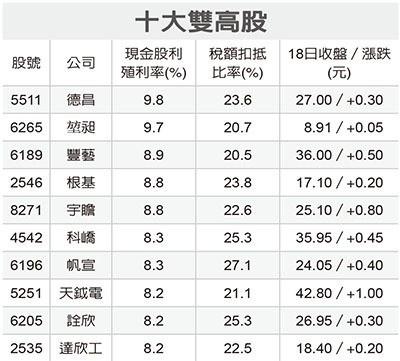 大股東避稅 千億股利落外資口袋/高息股 抗跌又節稅_02