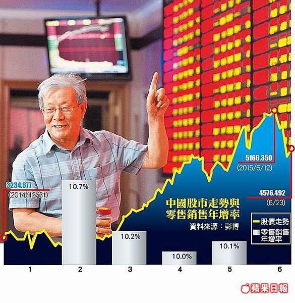 陸股飆漲 無助經濟成長