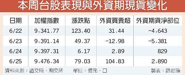外資期現翻多 台股重返月線/人民幣匯率期 7月上市