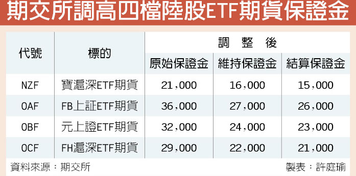 【4檔ETF保證金7/2盤後大調升】