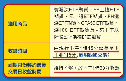 7/20陸股ETF期貨交易延長至4點15分_02